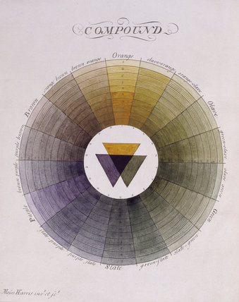 Moses Harris's compound colour wheel