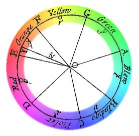 wheen met kleuren