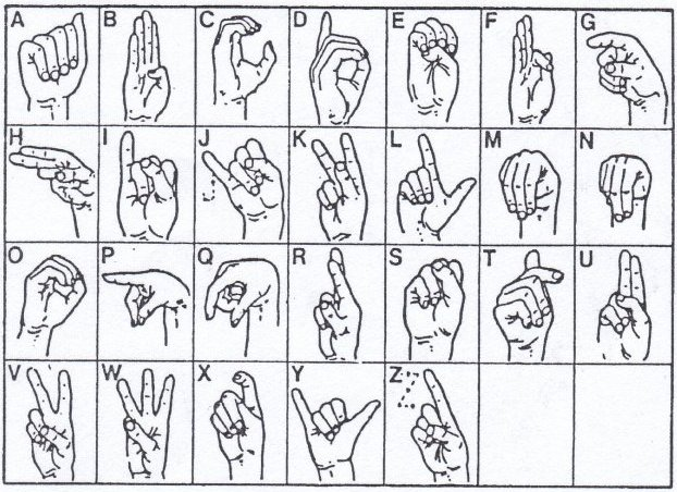 International sign language alphabet